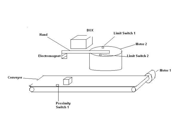 Robotic Pickup and Drop Arm