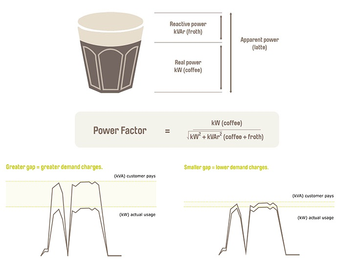 Low Power Factor Impacts