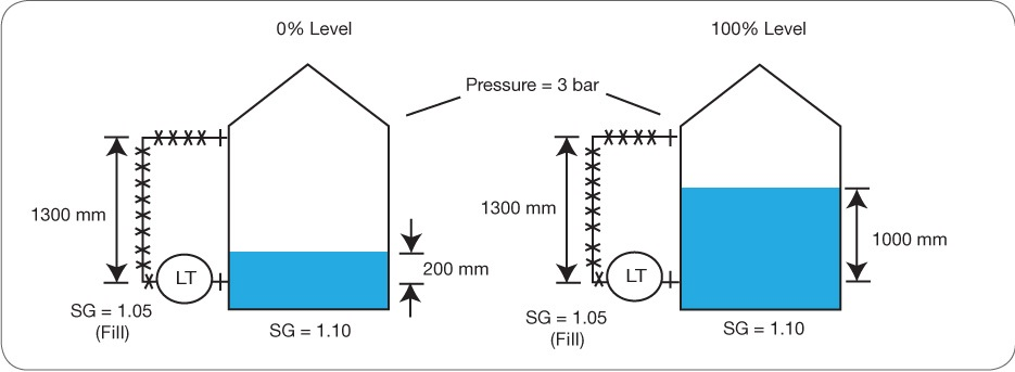 Differential Pressure Level Transmitters
