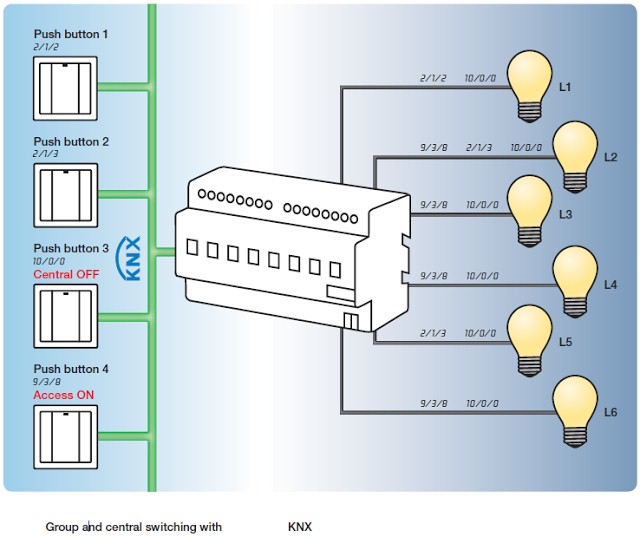 KNX BMS Network