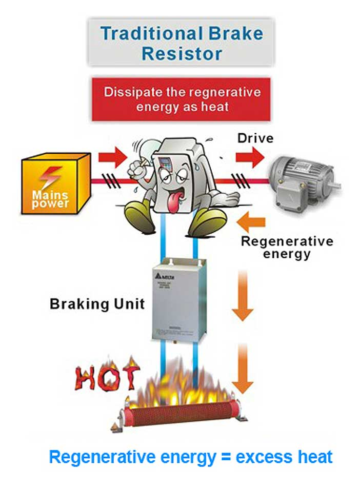What is meant by regenerative breaking?