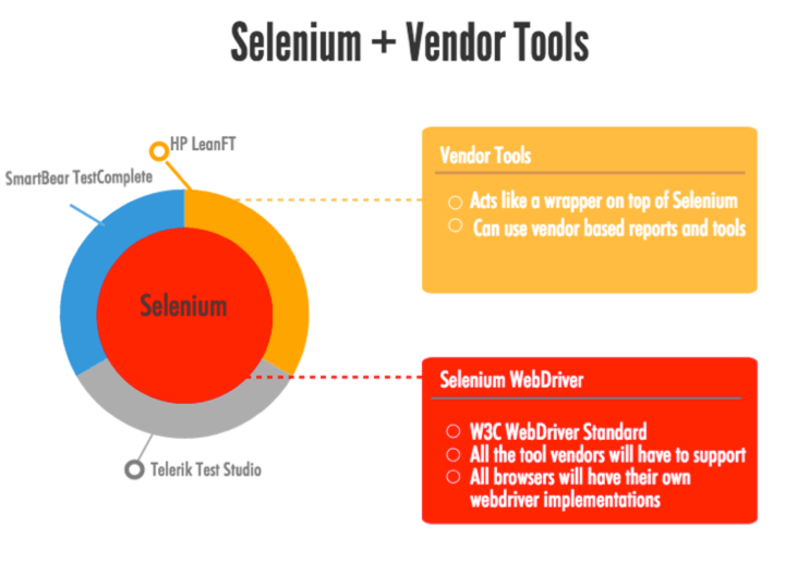 Selenium Wrapper Automation
