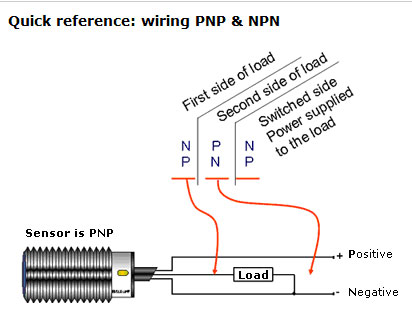 Difference between PNP and NPN when describing 3 wire connection of a sensor