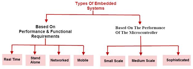 embedded system training in cochin