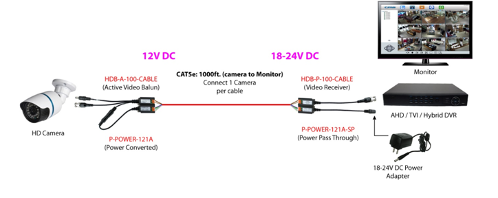 Different Types Of Video Baluns Its Benefits Ipcs Automation