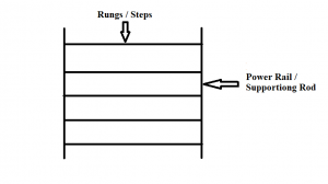 Understand the Structure of Ladder Diagram