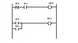 Inputs and outputs are in ladder diagram