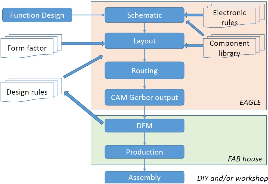 Pcb Process Flow