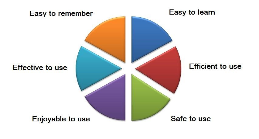 Pie chart of HMI