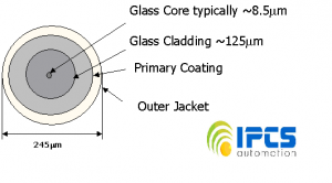 fiber optic