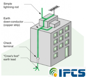 Lightning And Its Protection System Ipcs Automation