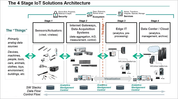 Four Stages of IOT Solution Architecture