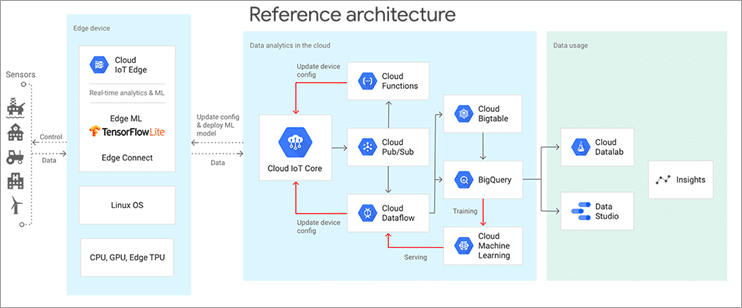 Google Cloud Platform reference architecture